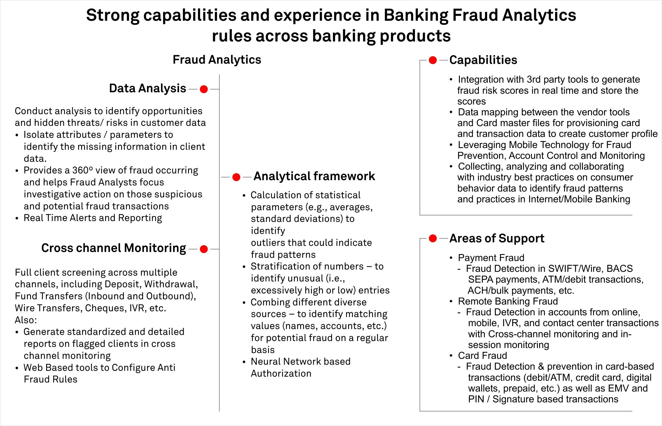 Fraud Detection Analytics
